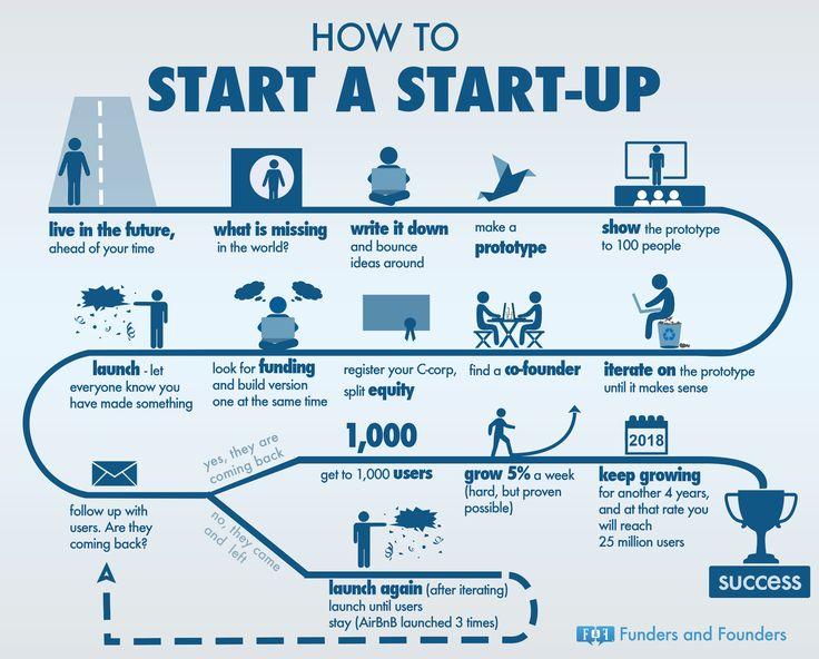 Warum ein Pivot ein Pivot ist und kein Fail ... auch für Freelancer wichtig, die zum Unternehmer sich entwickeln möchten ...