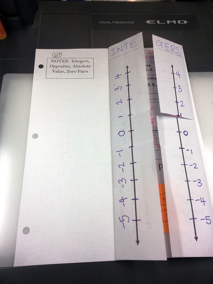 integers, absolute value, zero pairs; This foldable would have to be created. Pictures are available on this link of the inside and outside. I like the idea behind this. Aligned to NS.6.