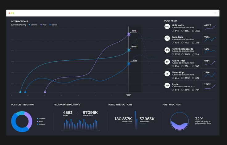 Here is Dashboard for televisions which I made for Socialbakers in last couple days as a side project. Don't forget, there is nothing to click and couple limitations caused because it will be used on televisions.
