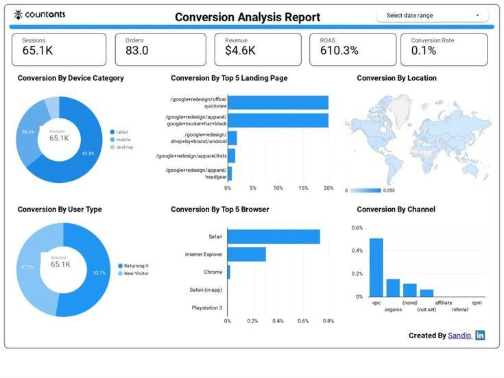 Personalized dashboards data visualization performance