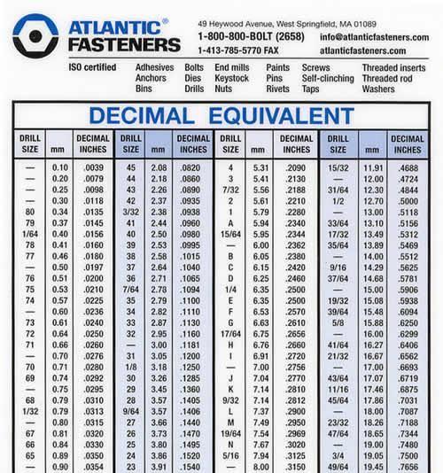 Metric And Standard Chart Trinity Drill Bit Sizes Drill Drill Bits