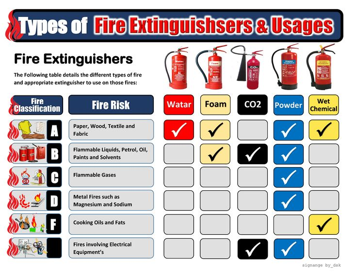 Fire & Extinguisher Types