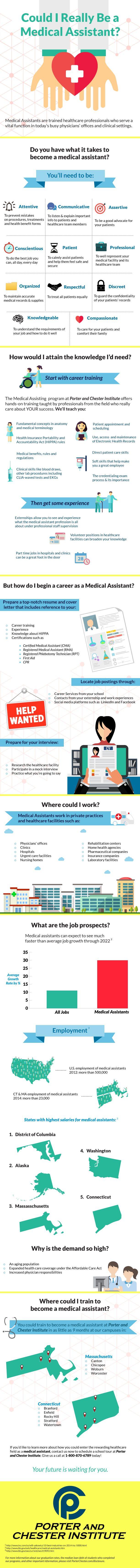 medical assistant jobs in de