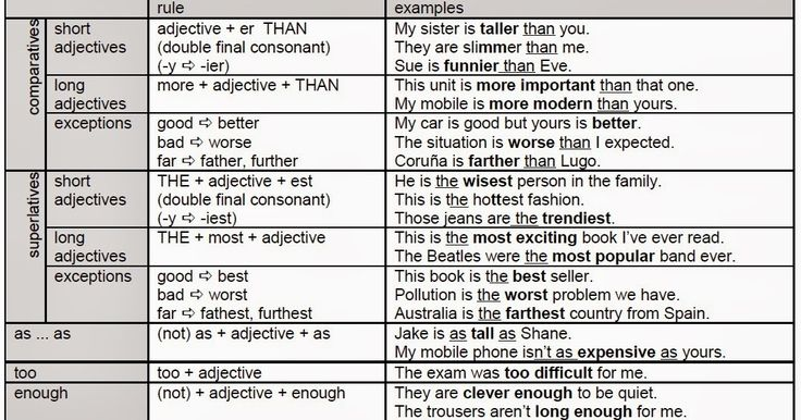 Let's learn English together step by step!