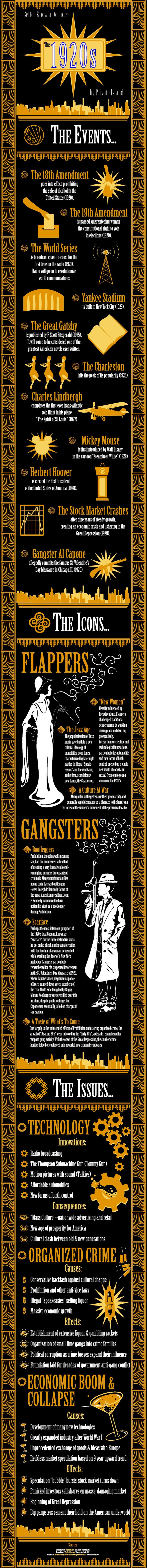 The Events of The Roaring 1920's Infographic