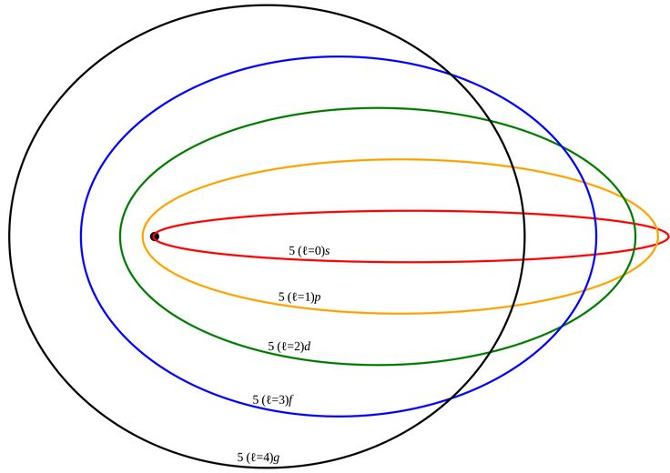 Bohr model - Wikipedia, the free encyclopedia