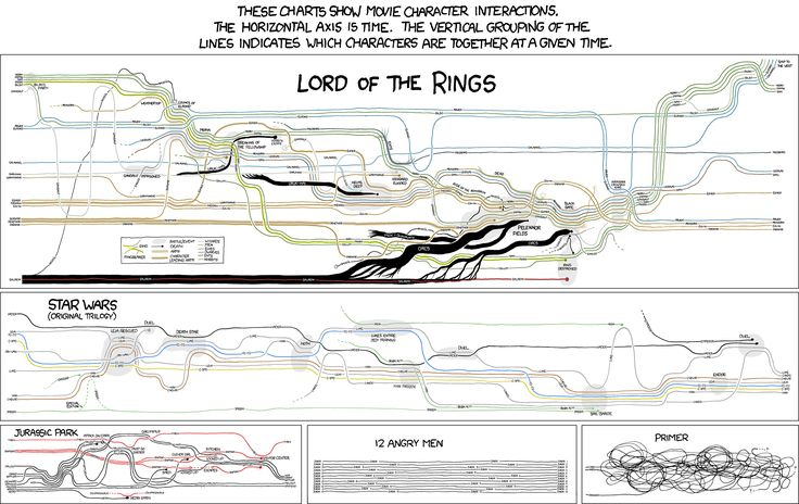 A nerd-tastic map of the LOTR timeline. : Movie Narrative, Jurassic Parks, Character Interactive, Charts, Stars War, Movie Character, Rings, Starwars, Interactive Infographic