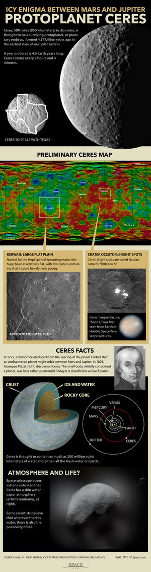 Are Ceres' Weird Bright Spots Changing? What Ground-Based Telescopes Show