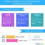 Commercial Vacuum Sealer Market - Drivers and Forecasts by Technavio