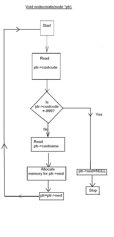 C Program Code For Linked List Manipulations Programming Code Program Flowchart Coding Polynomial addition algorithm c