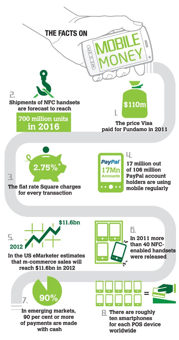 financial services infographic - Google Search http://www ...