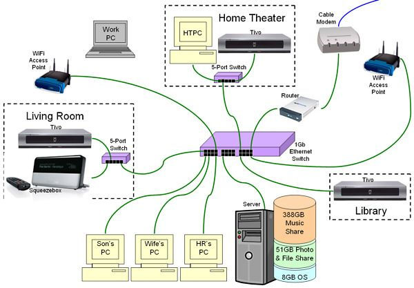 home network wiring diagram pc home network and home
