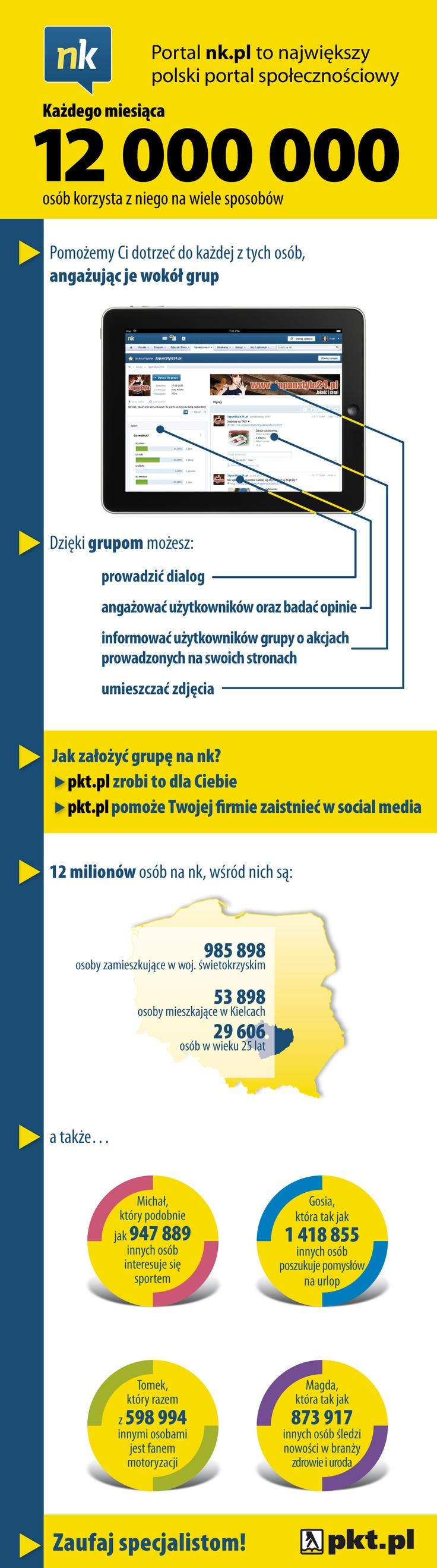 Infografika - Grupy na NK.pl woj. świętokrzyskie