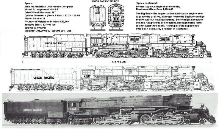 Union pacific quot big boy series engine composite