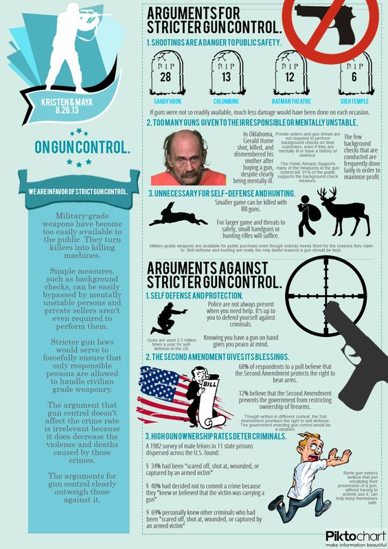 gun control versus mental illness While mental health is a factor in the current gun control debate and recent mass shootings in newtown, conn, and aurora, colo, and elsewhere have in common the questionable mental state of the.