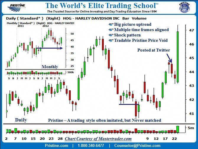 Pin De Kang Grewal Em Trading Strategies Mercado Financeiro