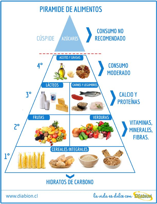 ministerio de sanidad piramide aliment - Buscar con Google