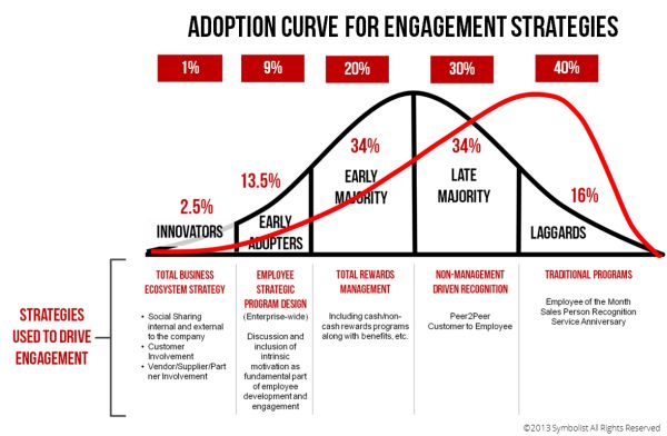Engagement Adoption Curve 2a