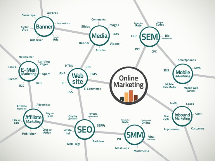 http://www.jobmail.co.za/blog/digital-marketing-jobs/  This picture classifies the area of digital marketing, which includes mobile advertising, SEO and online marketing, etc.