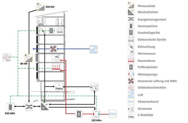 Aktiv-Stadthaus in Frankfurt am Main von HHS Planer + Architekten, Energiekonzept