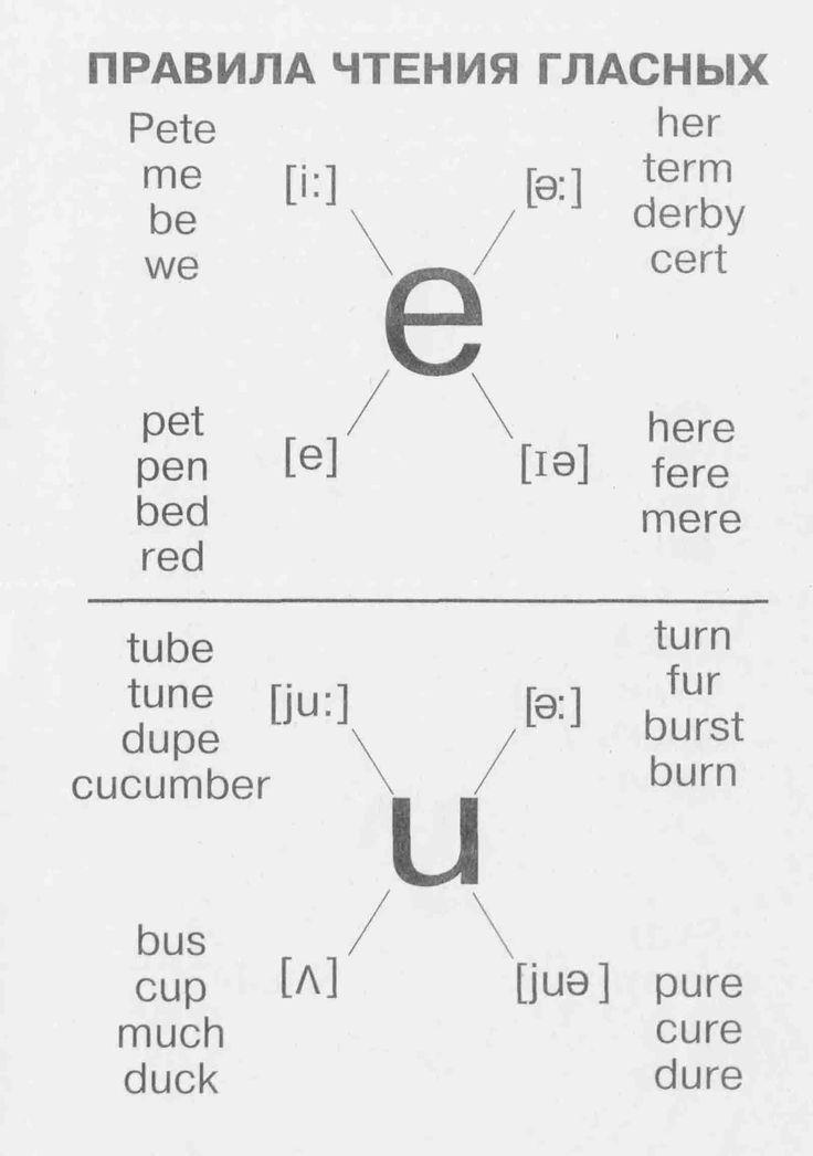 Правила чтения гласных (2) | Грамматика в таблицах | Английский язык