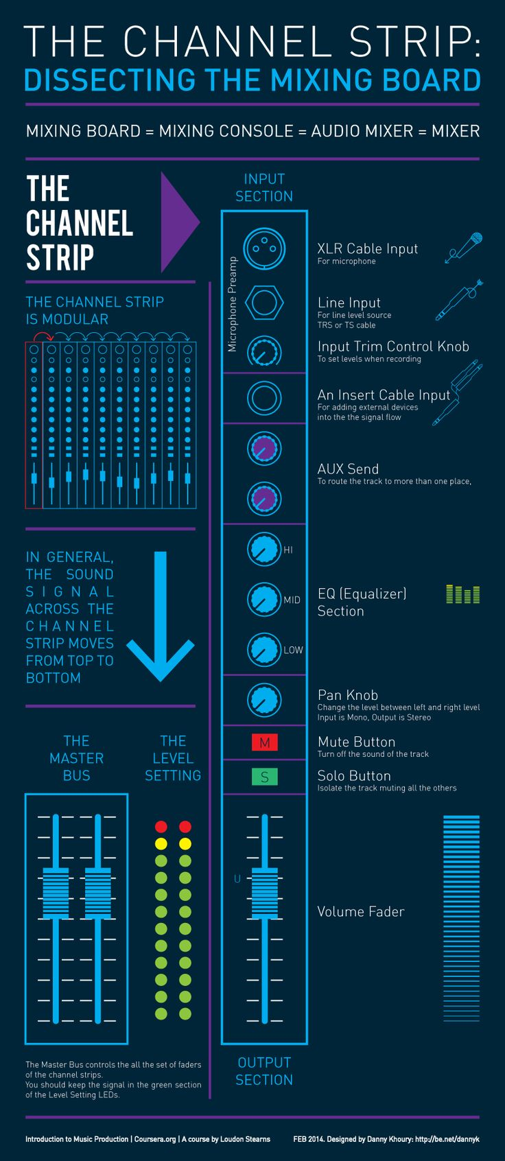 Dissecting the Sound Mixing Board: The Channel Strip Infographic