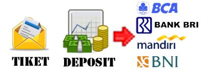 Cara melakukan deposit agen pulsa murah di server Permata Pulsa sangat mudah & otomatis menggunakan system tiket. Deposit melalui BCA, BNI, Mandiri & BRI.