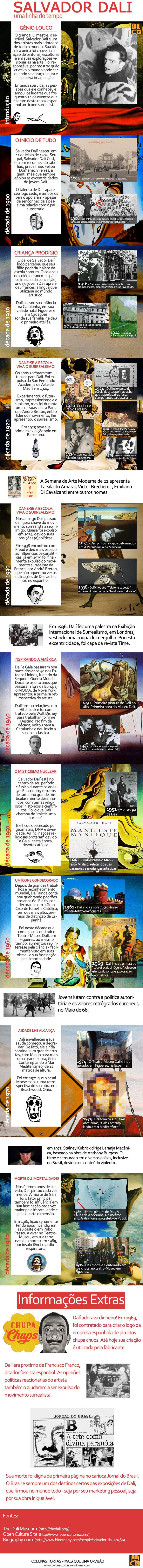 Salvador Dalí, biografia de um louco