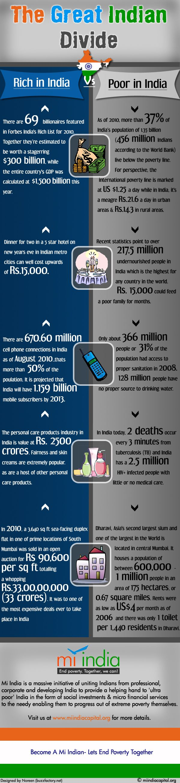 The Great Indian Divide: Rich in India Versus Poor in India [INFOGRAPHIC]