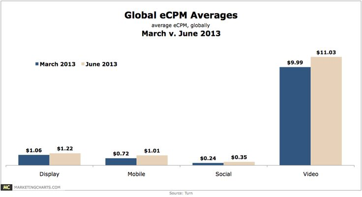 Mobile Ad Rates Jumped In The Second Quarter