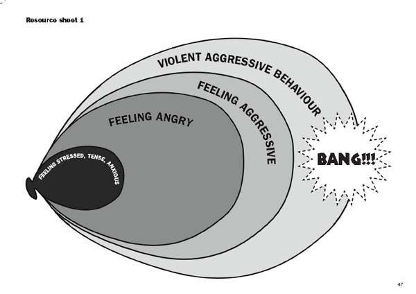 Good visual - anger balloon.