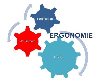 L'importance de l'ergonomie dans un projet de site web