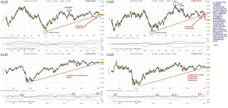 euro / dollaro australiano e canadese