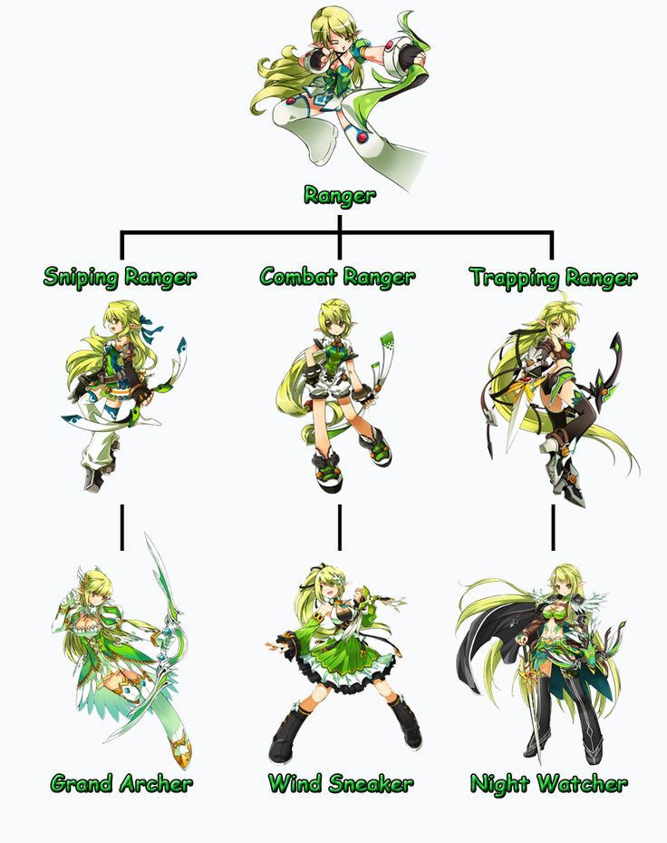 Character Design Career Path : Rena class guide elsword online pinterest