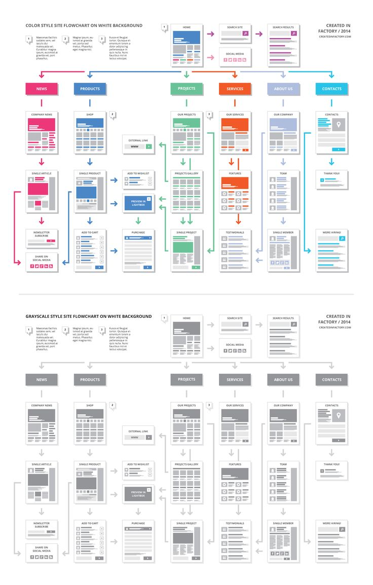 EasyOne ★ Website Flowchart Template by Created in Factory on Creative Market