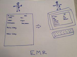 EMR - The Epic Medical Regression via CancerGeek blog