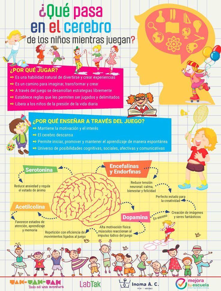 Con motivo del Día Internacional del Juego queremos compartir esta infografía sobre los efectos del juego en el cerebro de los niños. Se liberan neurotransmisores que ayudan a la memoria y a la agilidad mental y favorecen el optimismo. Pero el juego ayuda también a aprender y consolidar lo aprendido.