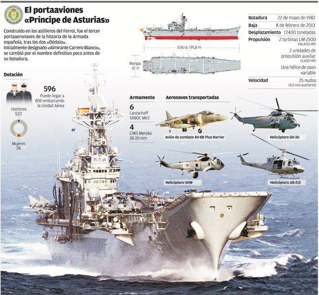 Colección de infografías del portaaviones Principe de Asturias. | Va de barcos