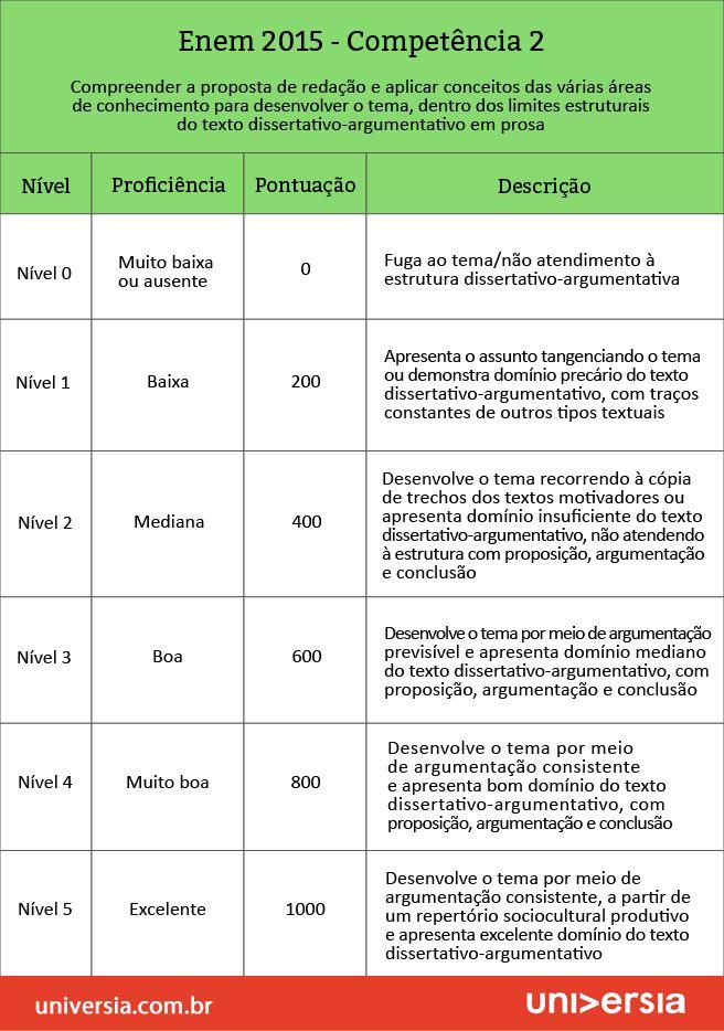 Por dentro da redação do Enem 2015: os critérios de correção