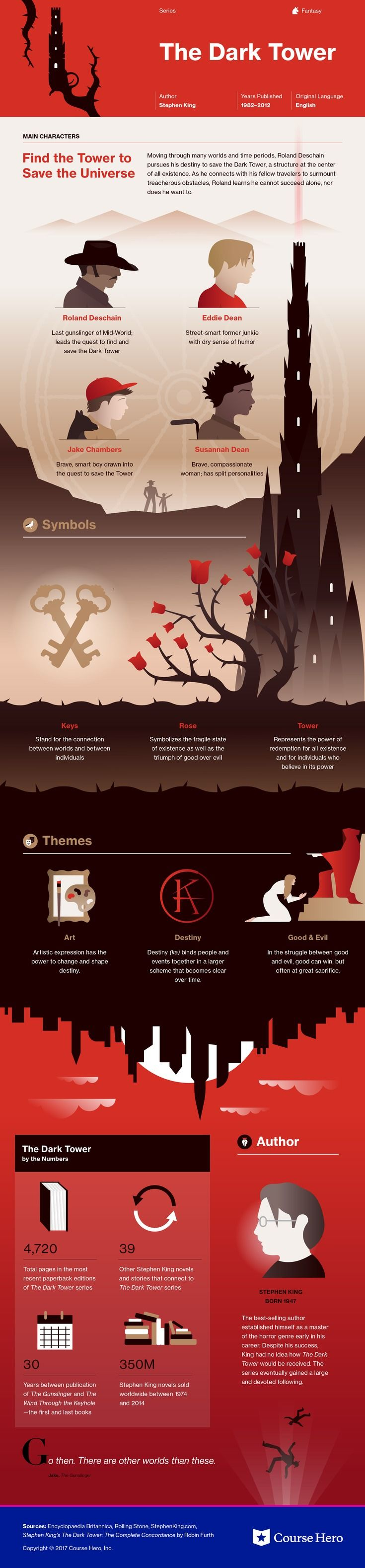 This @CourseHero infographic on The Dark Tower Series is both visually stunning and informative!