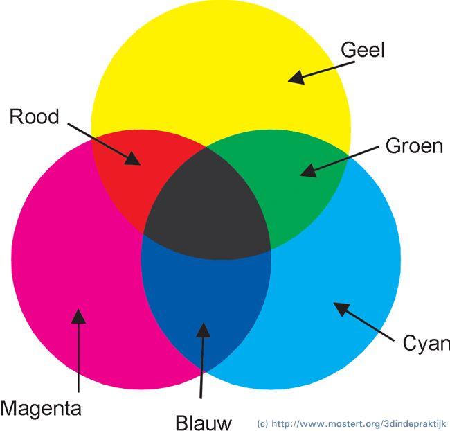 17 beste idee n over het mengen van kleuren op pinterest het mengen van kleuren grafiek - Hoe te krijgen roze in verf ...