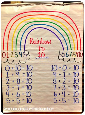Rainbow to 10 anchor chart. Great for students learning addition. Also would be great for teaching addition of integers.