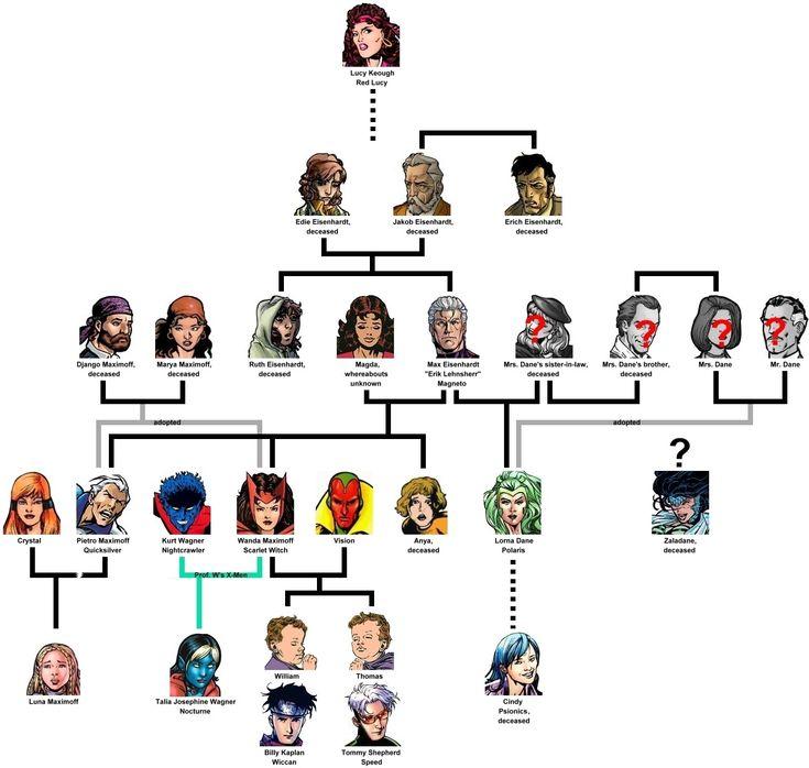 MAGNETO / MAXIMOFF FAMILY TREE |(this explains Quicksilver & Scarlet witch) || uncannyxmen.net