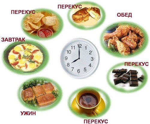 Предлагаем вам почасовой режим питания, для которого наш организм наиболее приспособлен. Итак: С 5 до 7 утра время кишечника. Поэтому, как проснулись, пьём чистую воду. Желательно тёплую. Ещё с утра […]