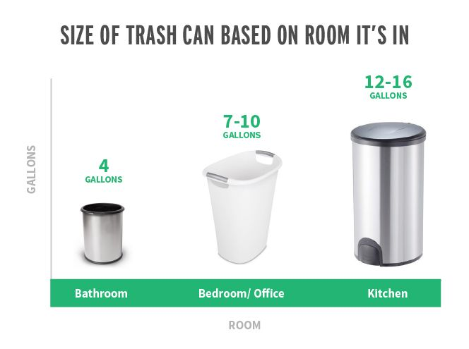 32++ Standard kitchen trash can size ideas in 2021