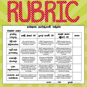 The 25 best interactive notebook rubric ideas on pinterest science interactive notebook rubric and grade recording sheet ccuart Choice Image
