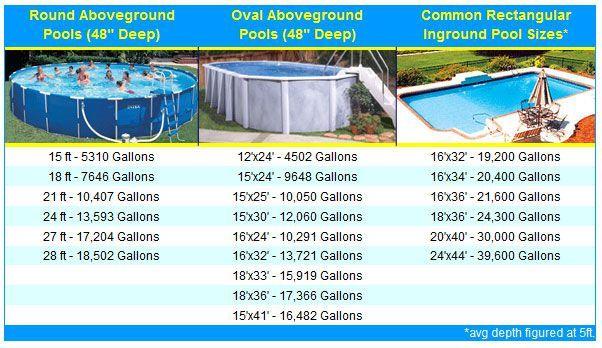Pool Gallons Chart For Vinyl Pools Vinyl Pool Pool Filters Pool
