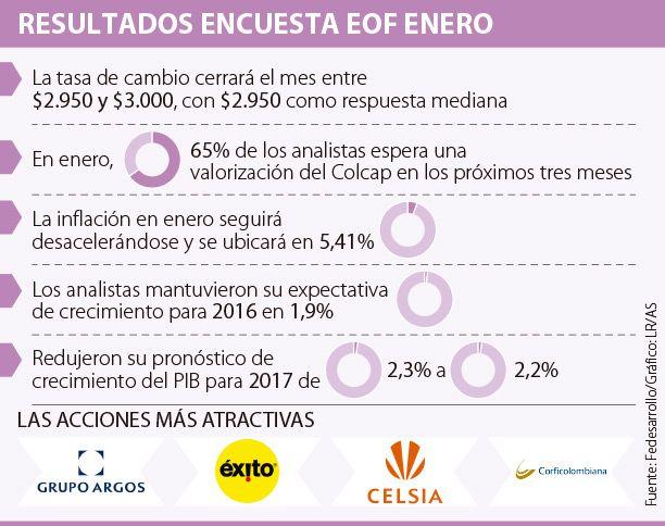 Grupo Argos y Éxito, las acciones preferidas del mercado
