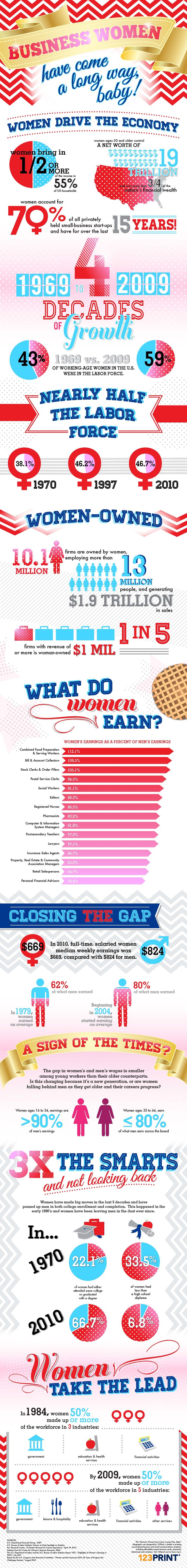 Business Women Have Come A Long Way - Check out this infographic to view facts and statistics on business women.
