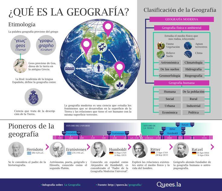 infografías geografia fisica - Buscar con Google